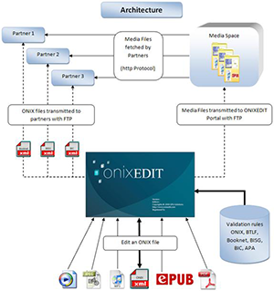 ONIXEDIT Architecture