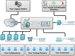 ONIXEDIT Server Architecture